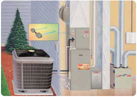 Furnace Information, heating and cooling shelby township michigan